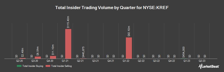 Insider Trading History for KKR Real Estate Finance Trust (NYSE:KREF)
