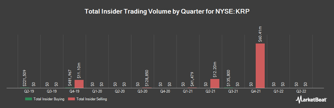 Insider Trading History for Kimbell Royalty Partners (NYSE:KRP)
