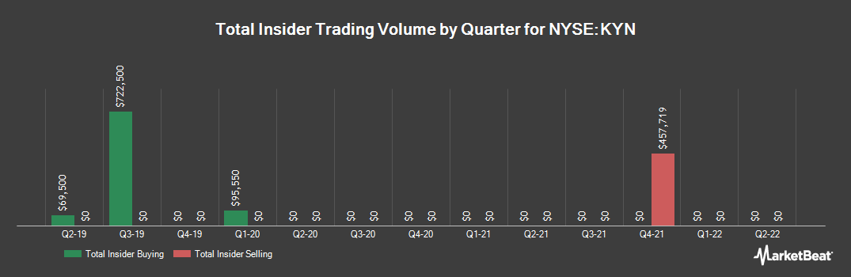 Insider Trading History for Kayne Anderson MLP Midstream Invstmnt (NYSE:KYN)