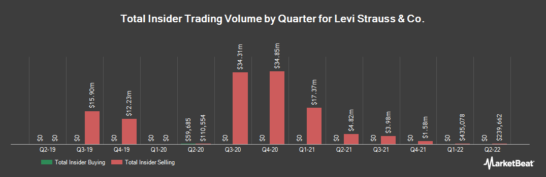 Insider Trading History for Levi Strauss & Co. (NYSE:LEVI)