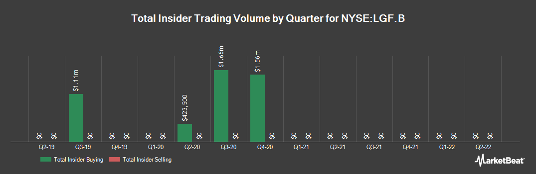 Insider Trading History for Lions Gate Entertainment (NYSE:LGF.B)