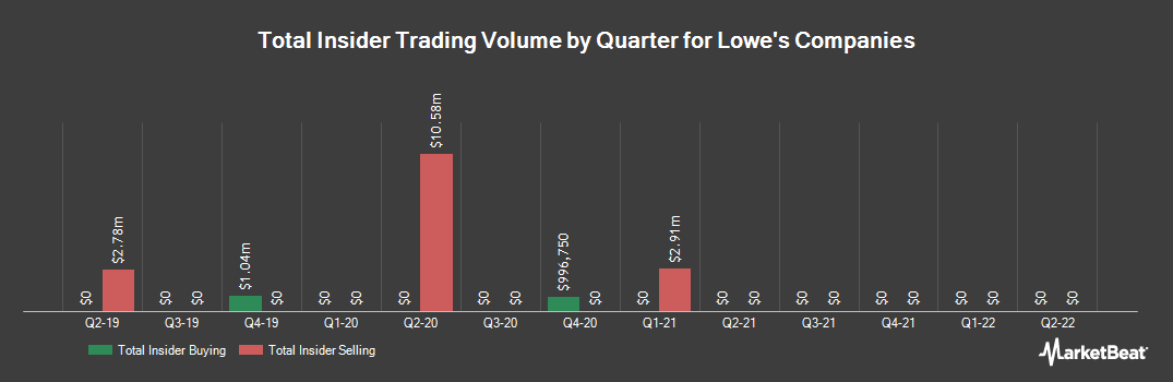 Insider Trading History for Lowe`s Companies (NYSE:LOW)