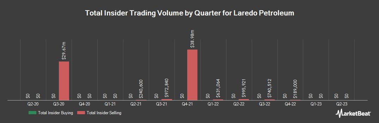 Insider Trading History for Laredo Petroleum (NYSE:LPI)