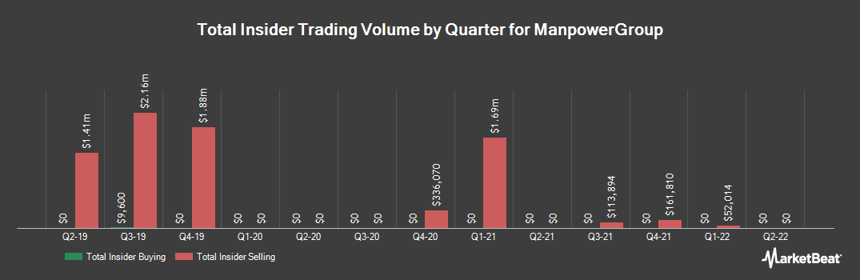 Insider Trading History for ManpowerGroup (NYSE:MAN)