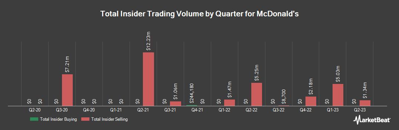 Insider Trading History for Mcdonald`s (NYSE:MCD)