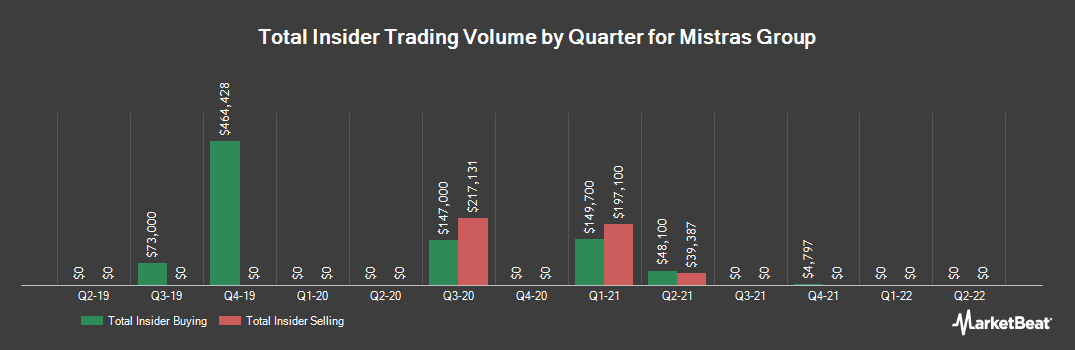 Insider Trading History for Mistras Group (NYSE:MG)