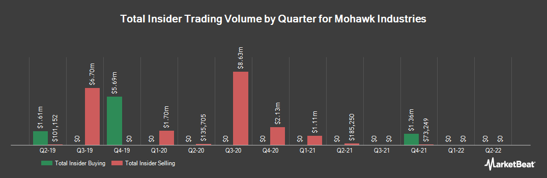 Insider Trading History for Mohawk Industries (NYSE:MHK)