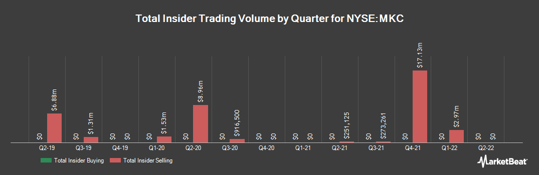 Insider Trading History for MCCORMICK & CO /SH (NYSE:MKC)