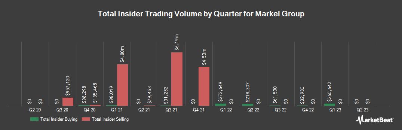 Insider Trading History for Markel (NYSE:MKL)