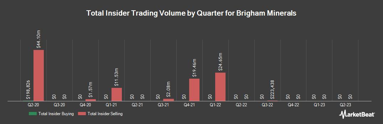 Insider Trading History for Brigham Minerals (NYSE:MNRL)