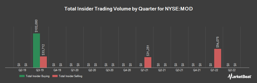 Insider Trading History for Modine Manufacturing (NYSE:MOD)