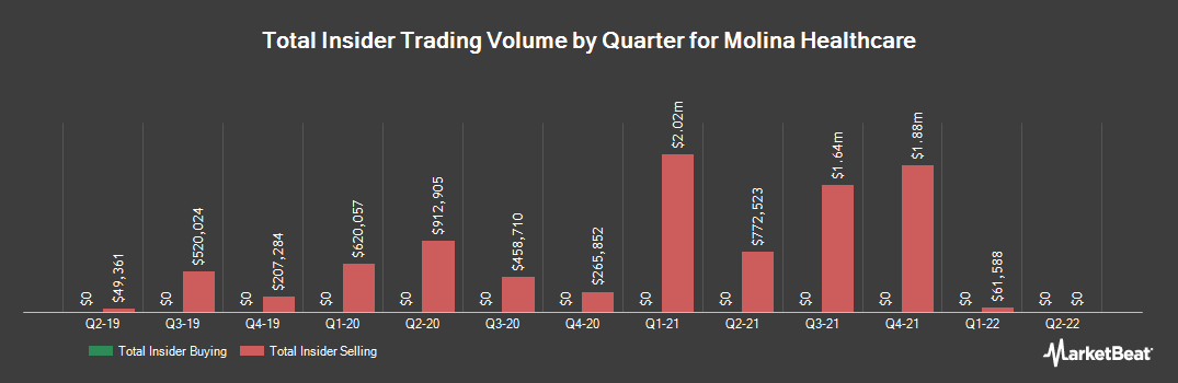 Insider Trading History for Molina Healthcare (NYSE:MOH)