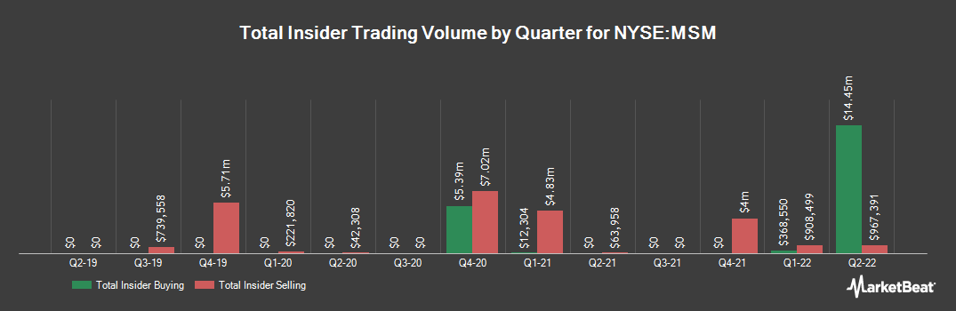 Insider Trading History for MSC Industrial Direct (NYSE:MSM)