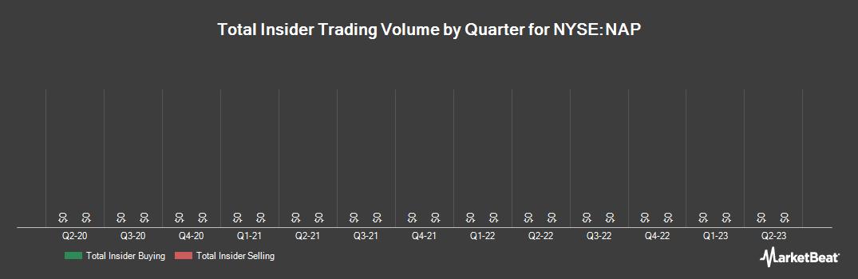 Insider Trading History for Navios Maritime Midstream Partners (NYSE:NAP)