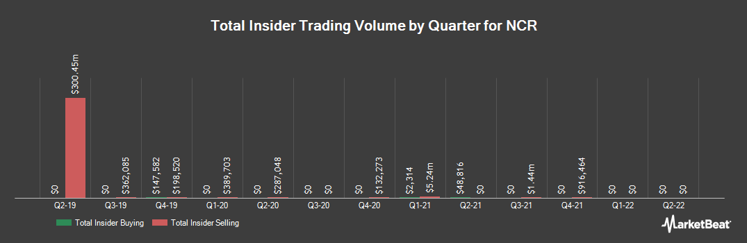 Insider Trading History for NCR (NYSE:NCR)