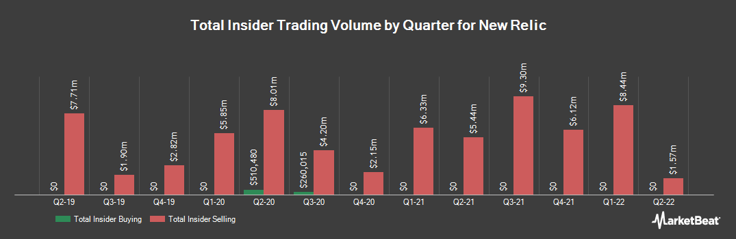 Insider Trading History for New Relic (NYSE:NEWR)