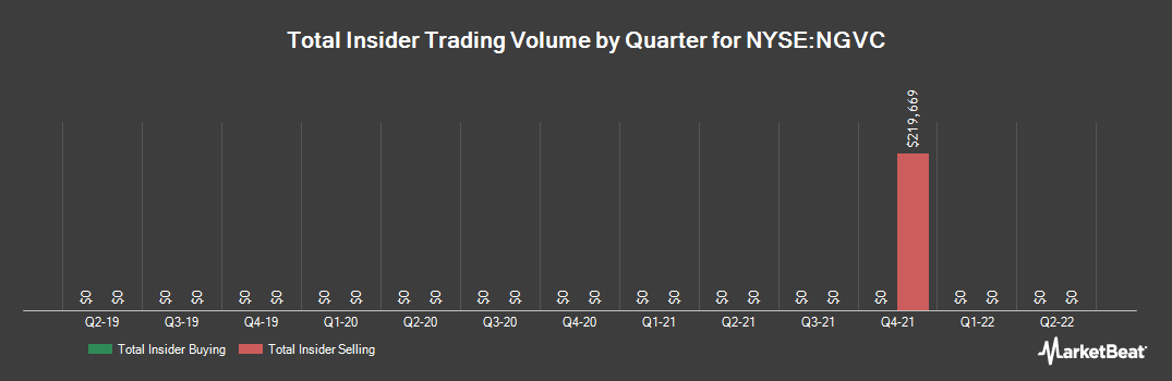Insider Trading History for Natural Grocers by Vitamin Cottage (NYSE:NGVC)