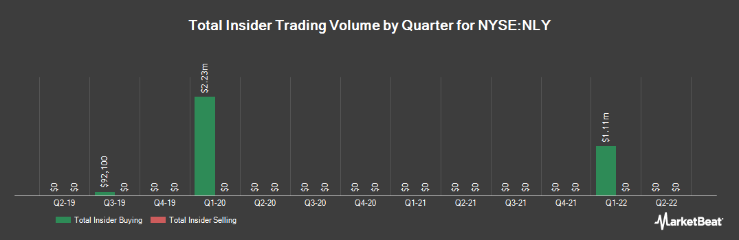 Insider Trading History for ANNALY CAP MGMT/SH (NYSE:NLY)
