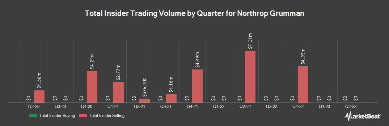Insider Trading History for Northrop Grumman (NYSE:NOC)