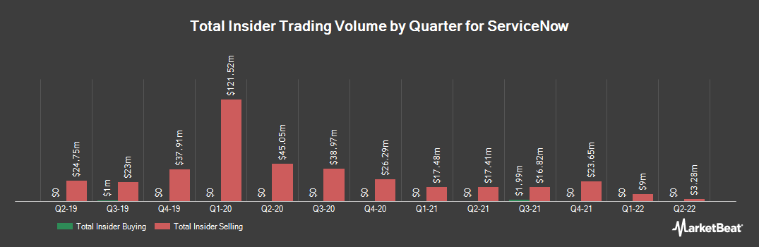Insider Trading History for ServiceNow (NYSE:NOW)
