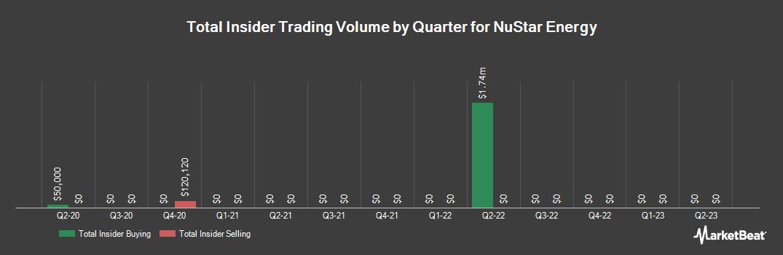 Insider Trading History for NuStar Energy (NYSE:NS)