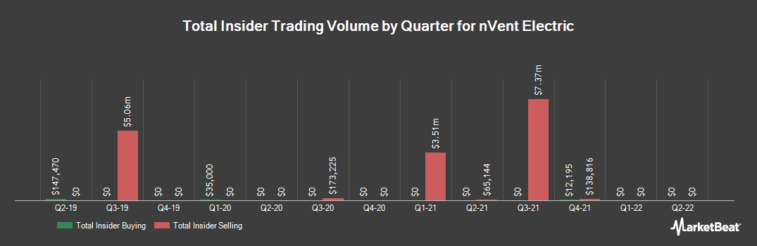 Insider Trading History for nVent Electric (NYSE:NVT)