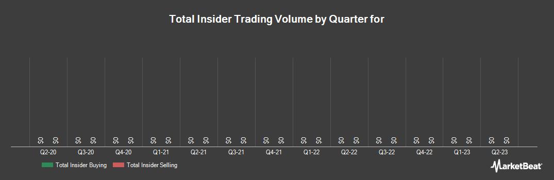 Insider Trading History for NorthWestern (NYSE:NWE)