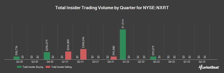 Insider Trading History for NexPoint Residential Trust (NYSE:NXRT)