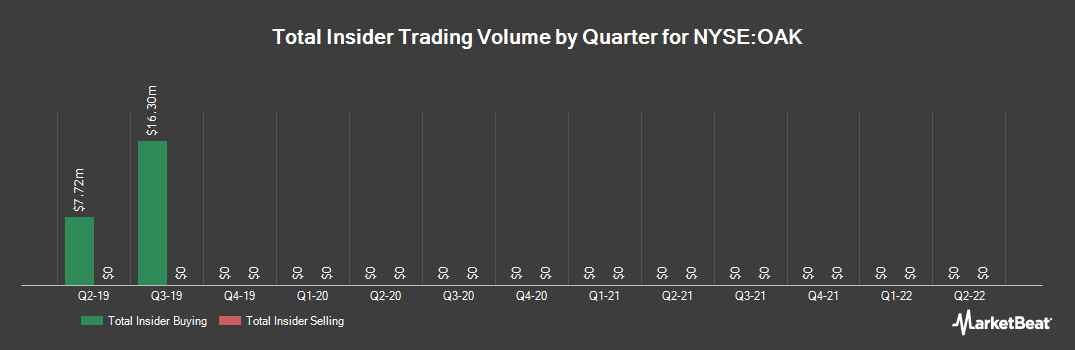 Insider Trading History for Oaktree Capital Group LLC Unit (NYSE:OAK)