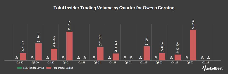 Insider Trading History for Owens Corning (NYSE:OC)