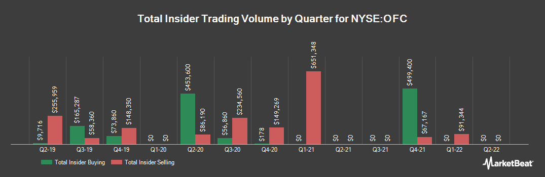 Insider Trading History for Corporate Office Properties Trust (NYSE:OFC)