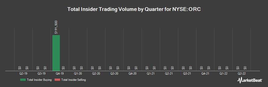 Insider Trading History for Orchid Island Capital (NYSE:ORC)