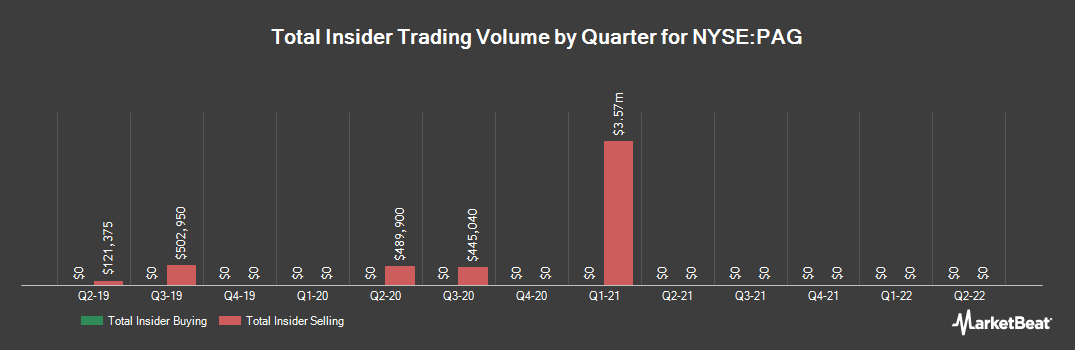 Insider Trading History for Penske Automotive Group (NYSE:PAG)