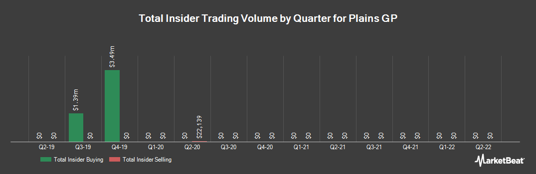 Insider Trading History for Plains GP (NYSE:PAGP)