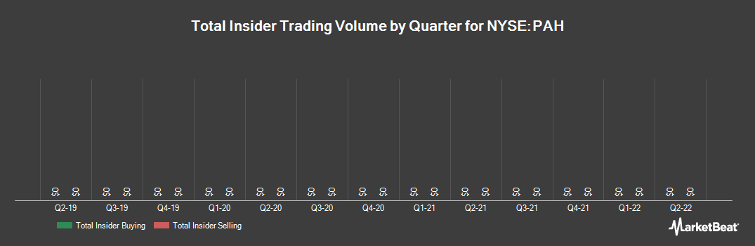 Insider Trading History for Platform Specialty Products (NYSE:PAH)