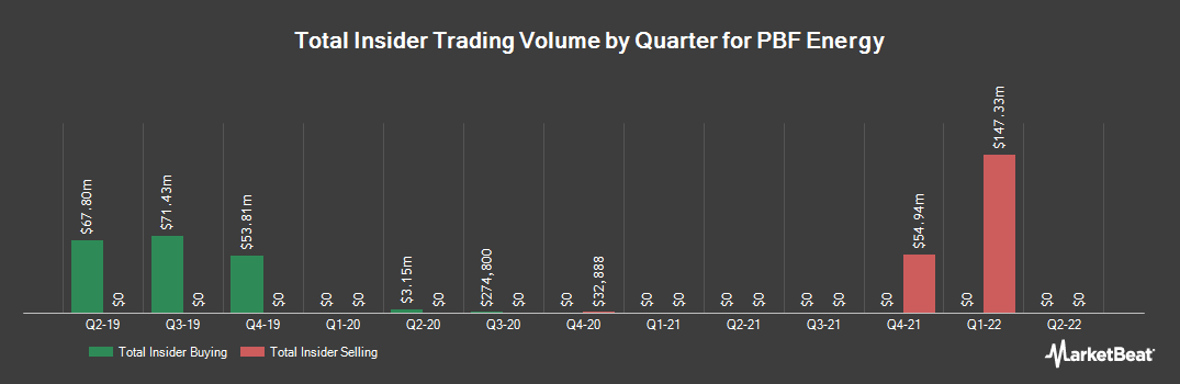 Insider Trading History for PBF Energy (NYSE:PBF)