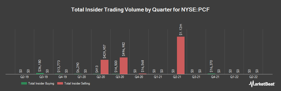 Insider Trading History for High Income Securities Fund (NYSE:PCF)