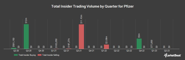 Insider Trading History for Pfizer (NYSE:PFE)