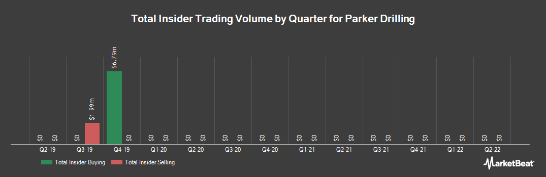Insider Trading History for PARKER DRILLING/SH PAR $ (NYSE:PKD)