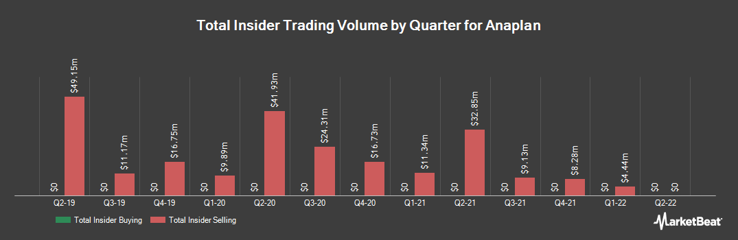 Insider Trading History for Anaplan (NYSE:PLAN)