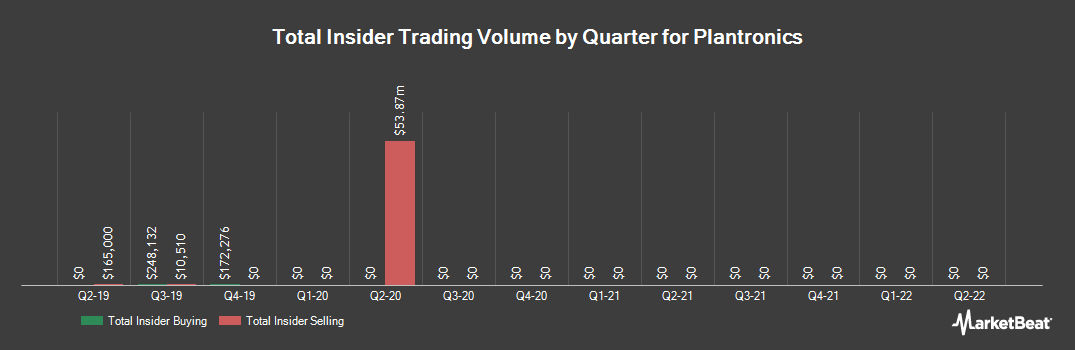 Insider Trading History for Plantronics (NYSE:PLT)
