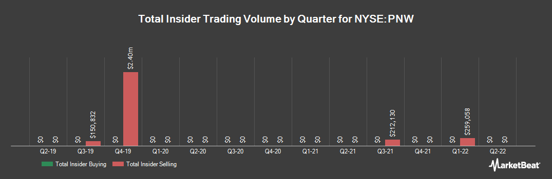Insider Trading History for Pinnacle West Capital (NYSE:PNW)