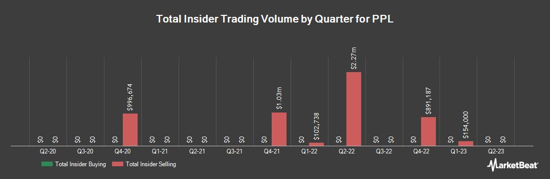 Insider Trading History for PPL (NYSE:PPL)
