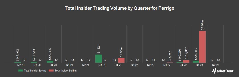 Insider Trading History for Perrigo (NYSE:PRGO)