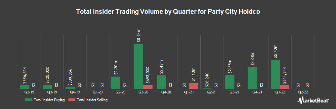 Insider Trading History for Party City Holdco (NYSE:PRTY)