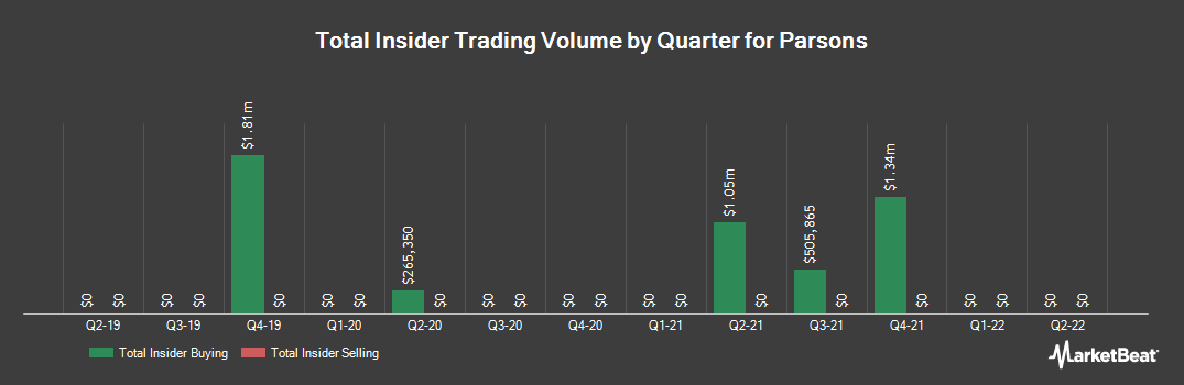 Insider Trading History for Parsons (NYSE:PSN)