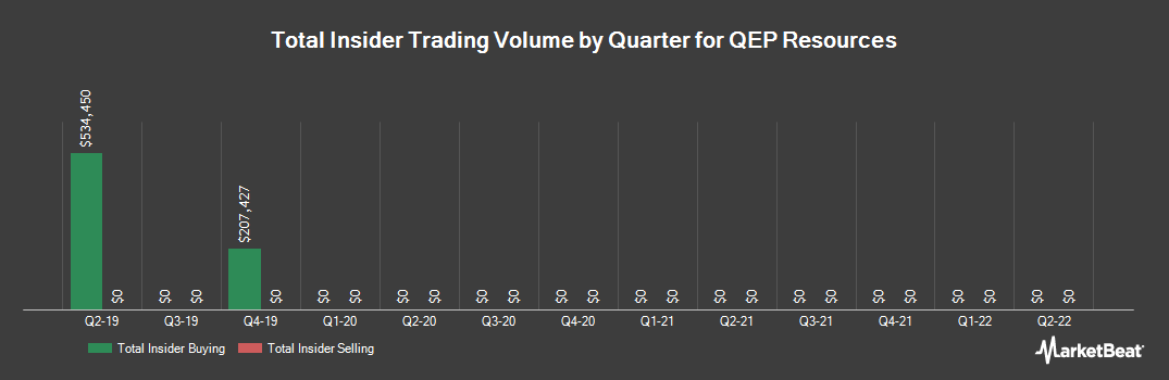 Insider Trading History for QEP Resources (NYSE:QEP)