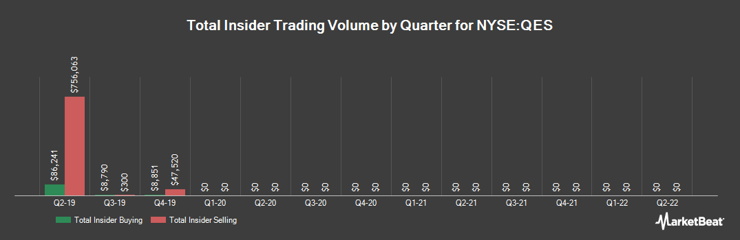 Insider Trading History for Quintana Energy Services (NYSE:QES)