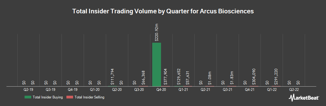 Insider Trading History for Arcus Biosciences (NYSE:RCUS)