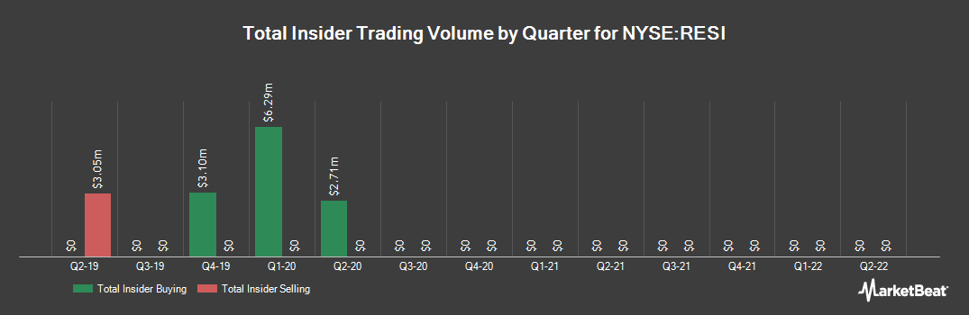 Insider Trading History for Front Yard Residential (NYSE:RESI)